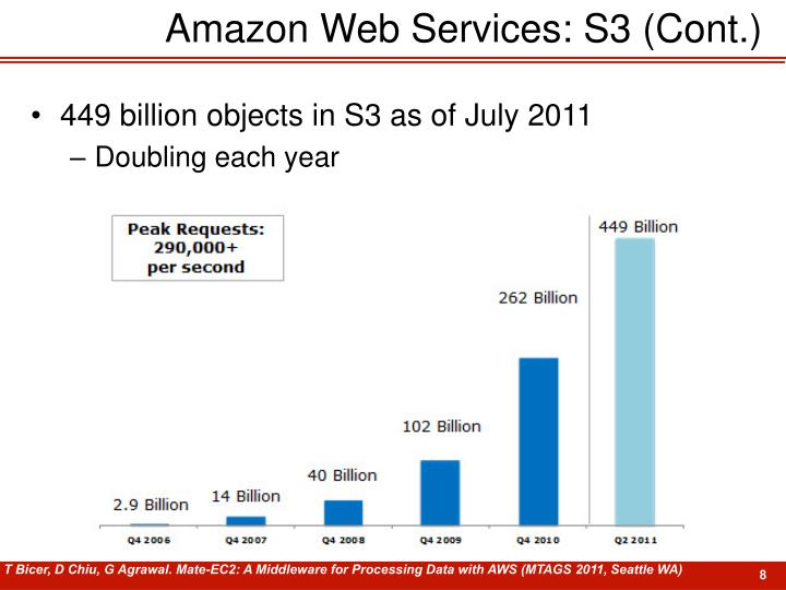 Amazon Web Services: S3 (Cont.)