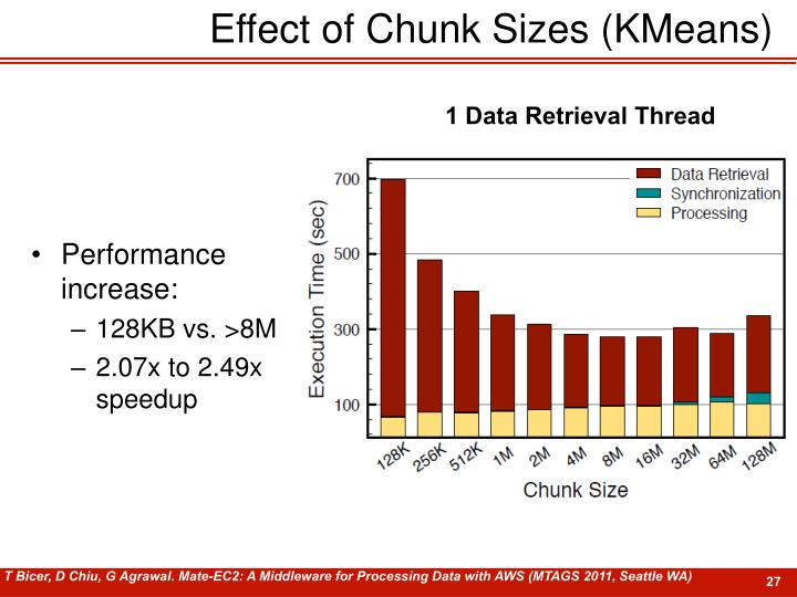 Effect of Chunk Sizes (KMeans)