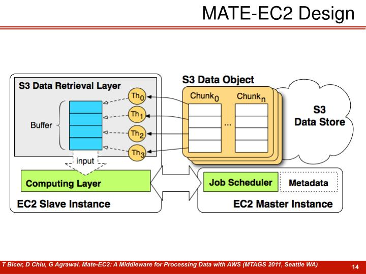MATE-EC2 Design