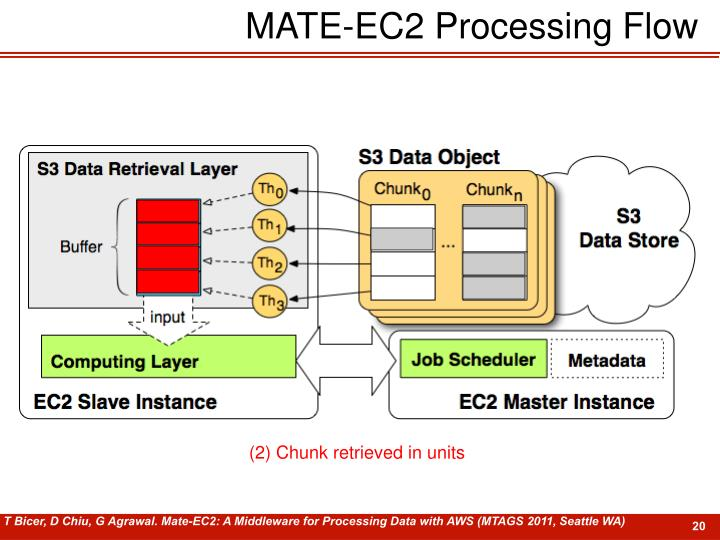 MATE-EC2 Processing Flow