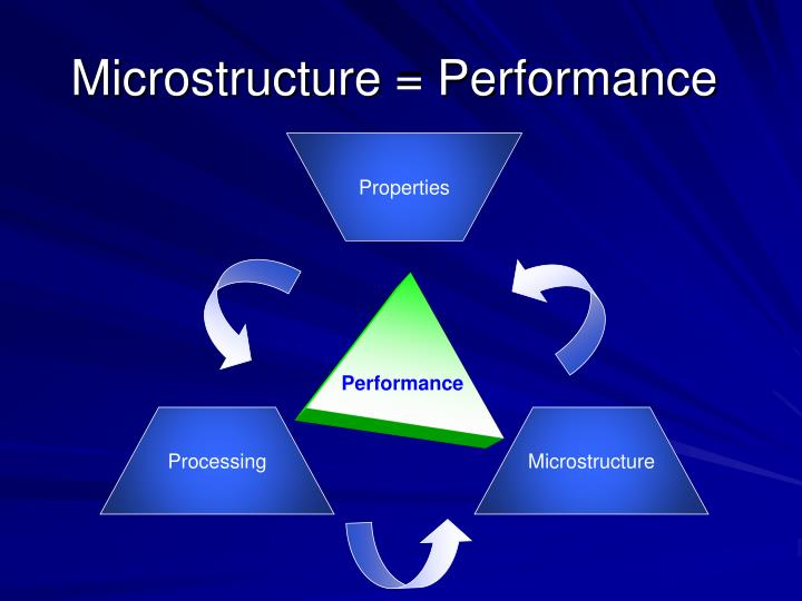 Microstructure = Performance