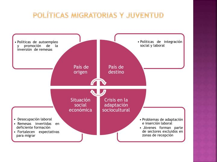 políticas migratorias y juventud