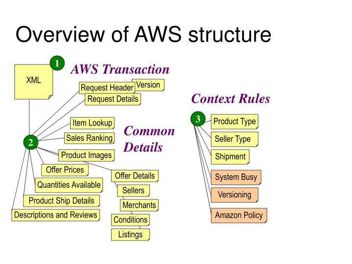 Overview of aws structure