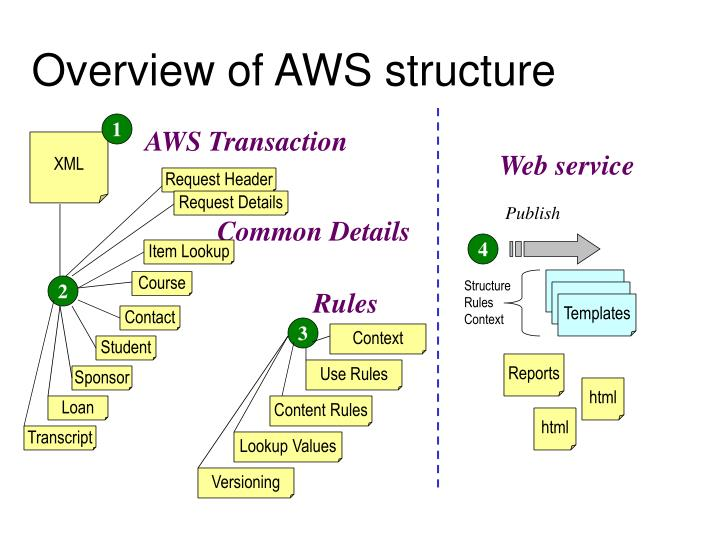 Overview of aws structure1