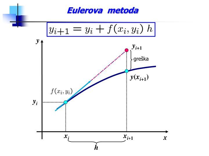 Eulerova  metoda