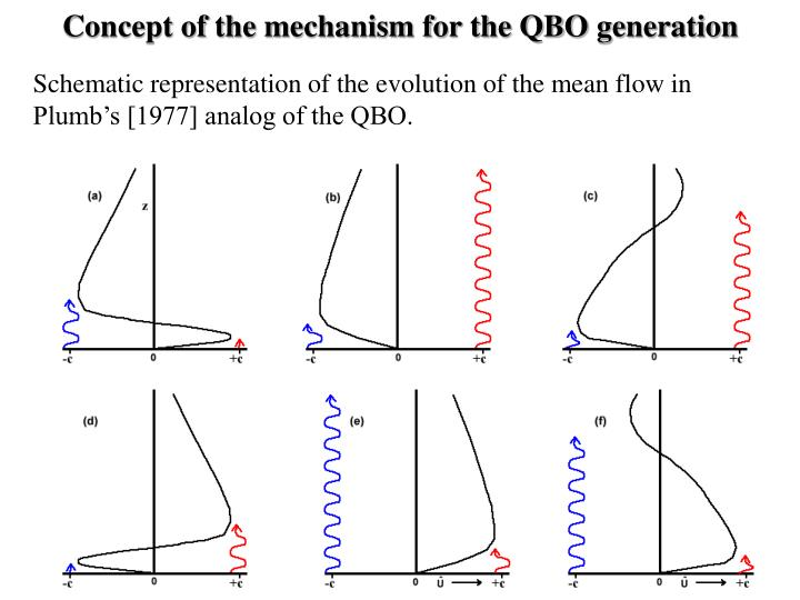 Concept of the mechanism for the QBO generation