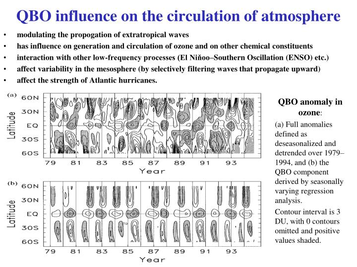 QBO influence on the circulation of atmosphere