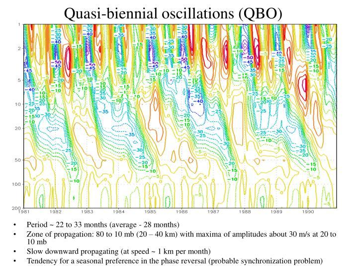 Quasi-biennial oscillations