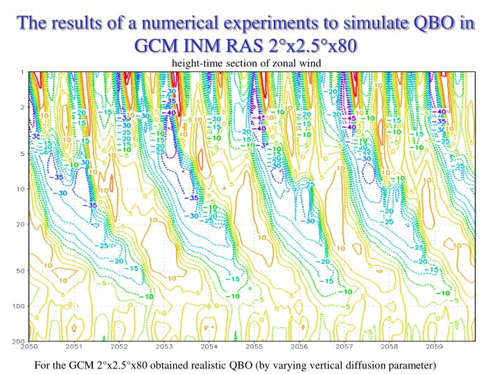 The results of a numerical experiments to simulate QBO in GCM INM RAS 2°