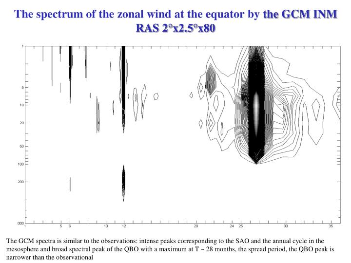 The spectrum of the zonal wind at the equator by