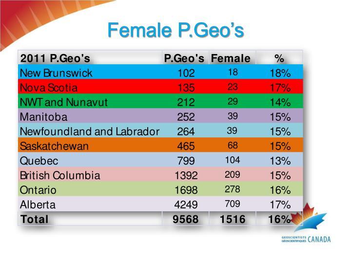 Female P.Geo's