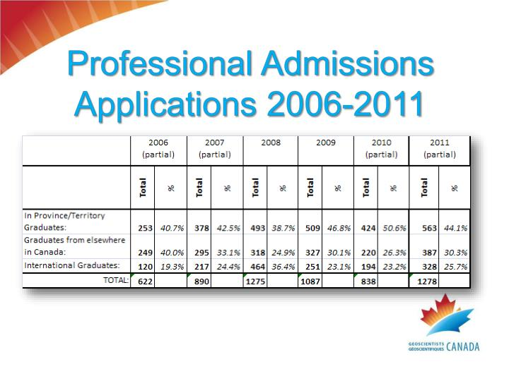 Professional Admissions Applications 2006-2011