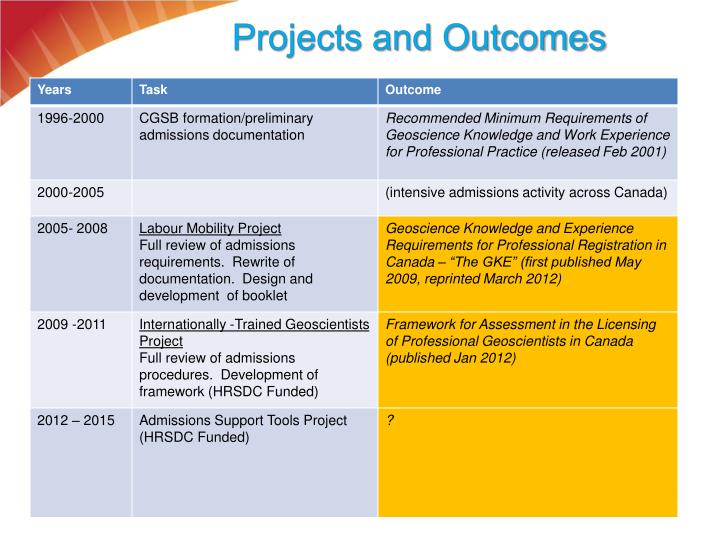Projects and Outcomes