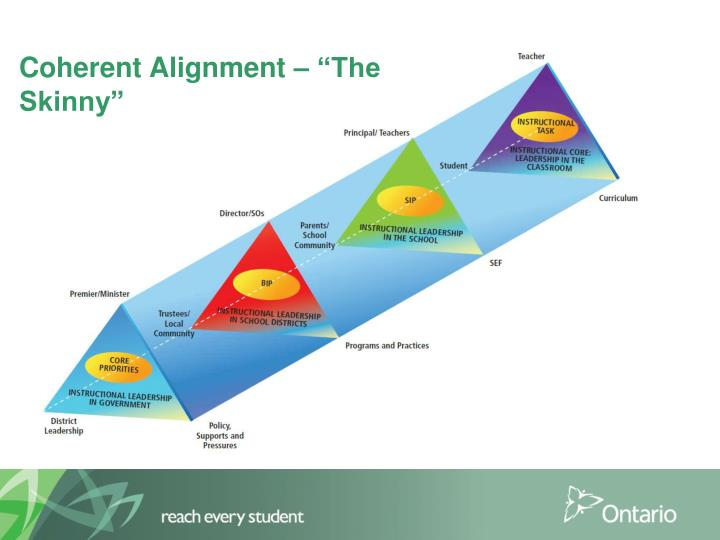 """Coherent Alignment – """"The Skinny"""""""