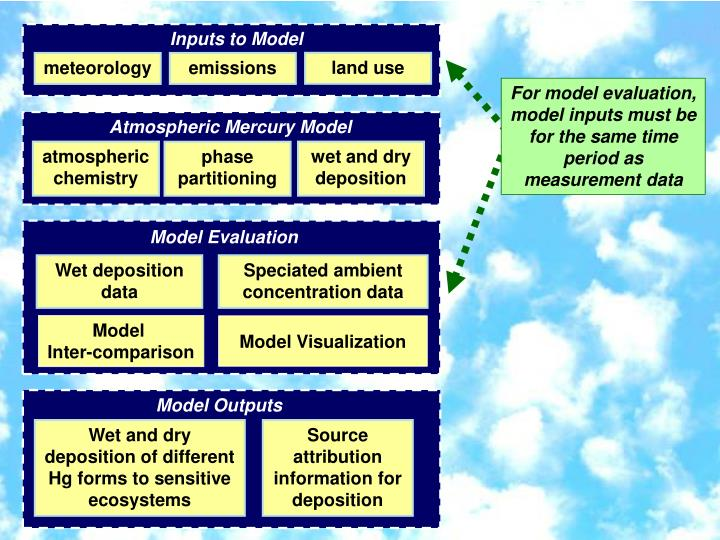 Inputs to Model