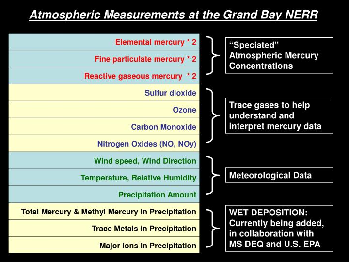 Atmospheric Measurements at the Grand Bay NERR