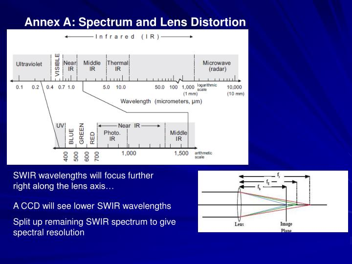 Annex A: Spectrum and Lens Distortion