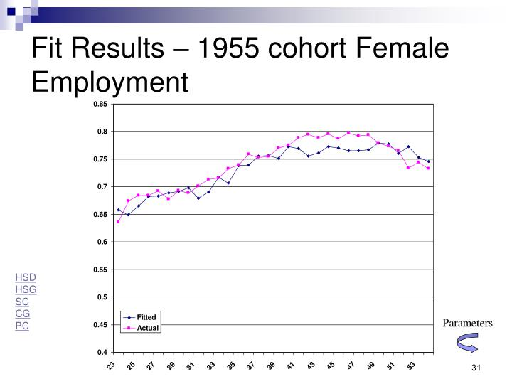 Fit Results – 1955 cohort Female Employment