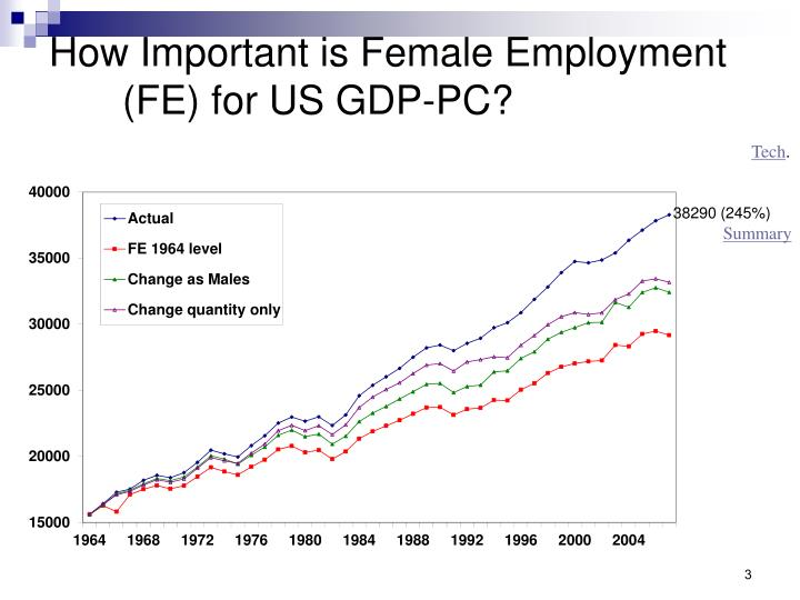 How Important is Female Employment (FE) for US GDP-PC?