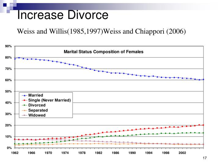 Increase Divorce