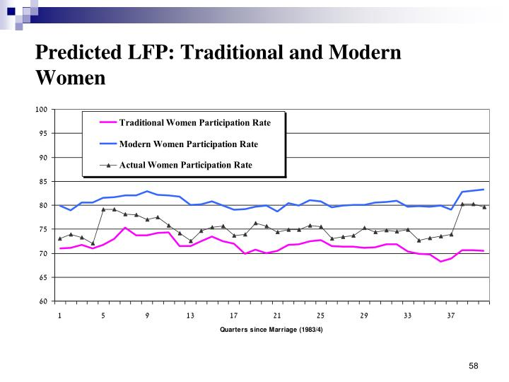 Predicted LFP: Traditional and Modern Women
