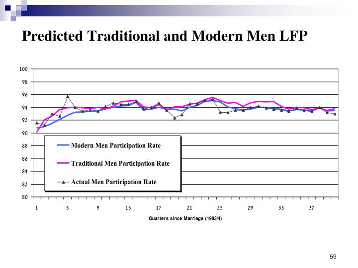 Predicted Traditional and Modern Men LFP