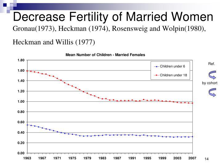 Decrease Fertility of Married Women