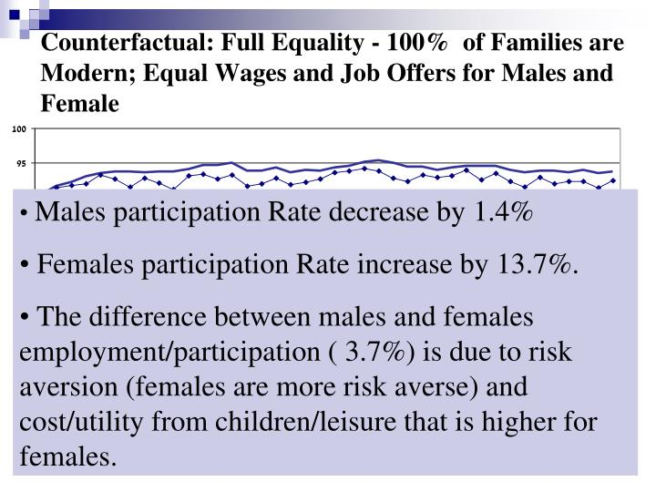 Counterfactual: Full Equality - 100%  of Families are Modern; Equal Wages and Job Offers for Males and Female