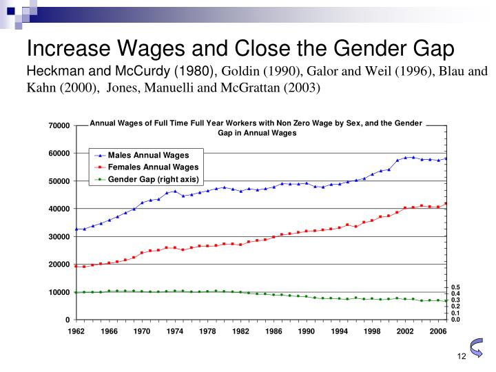 Increase Wages and Close the Gender Gap