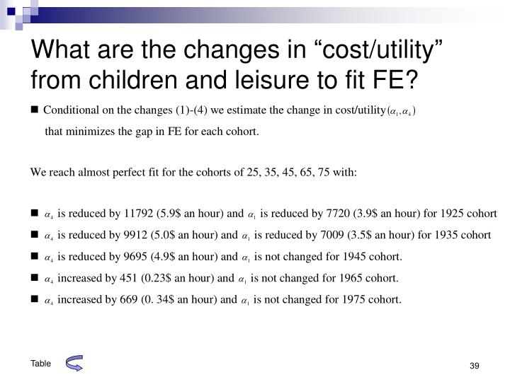 """What are the changes in """"cost/utility"""" from children and leisure to fit FE?"""
