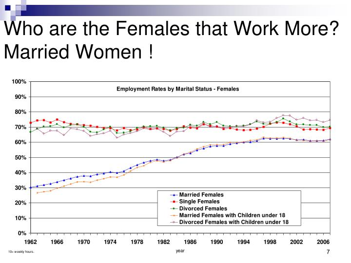 Who are the Females that Work More? Married Women !