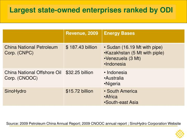 Largest state-owned enterprises ranked by ODI