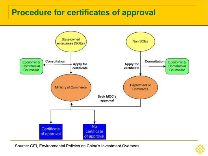 Procedure for certificates of approval