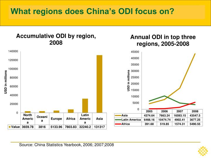 What regions does China's ODI focus on?