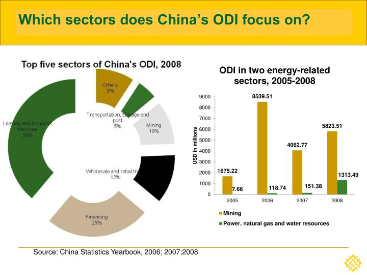 Which sectors does China's ODI focus on?