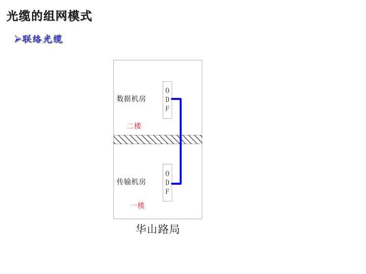 光缆的组网模式