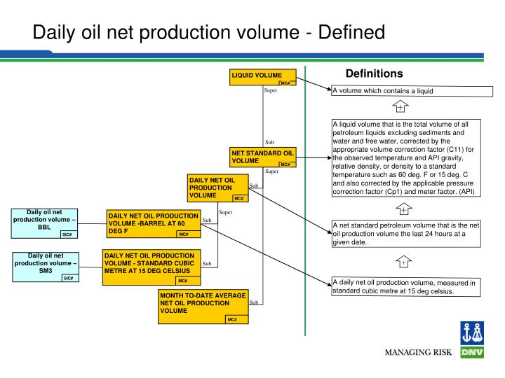 Daily oil net production volume – SM3