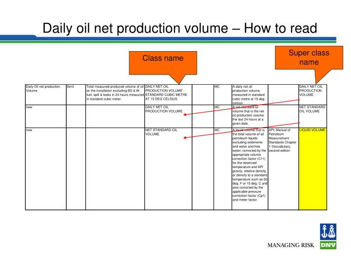 Daily oil net production volume – How to read