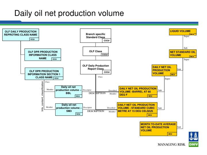 MONTH TO-DATE AVERAGE NET OIL PRODUCTION VOLUME