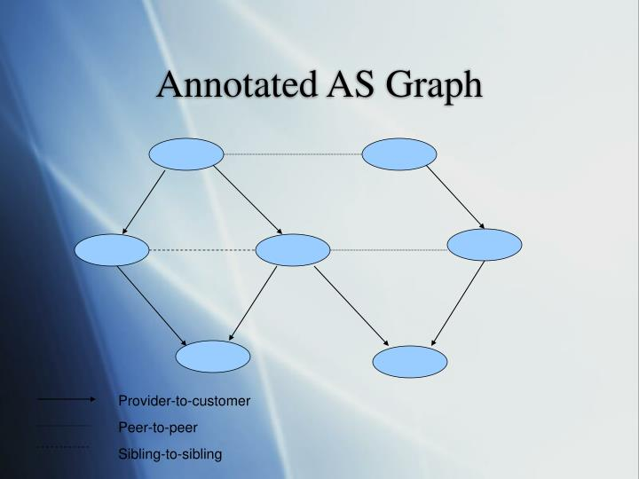 Annotated AS Graph