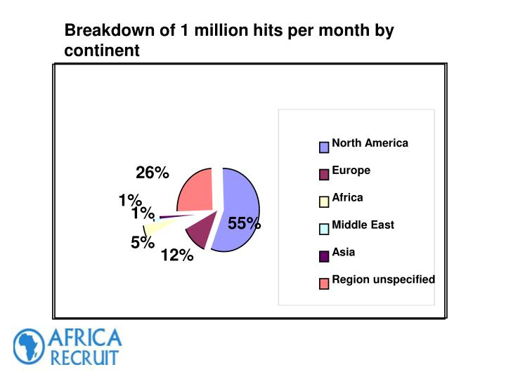 Breakdown of 1 million hits per month by continent