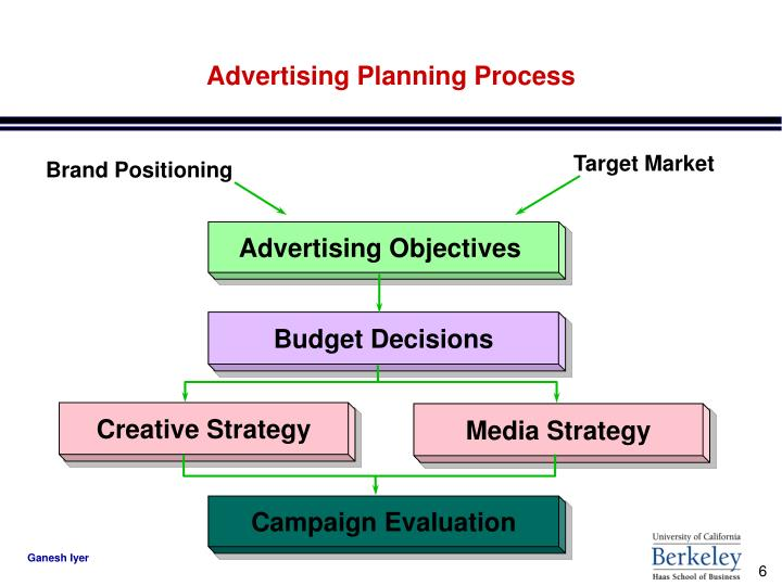 Advertising Planning Process