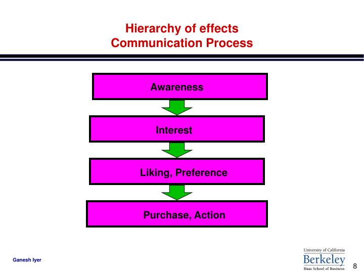 Hierarchy of effects