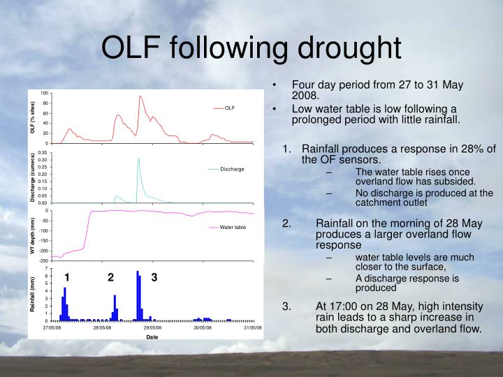 OLF following drought