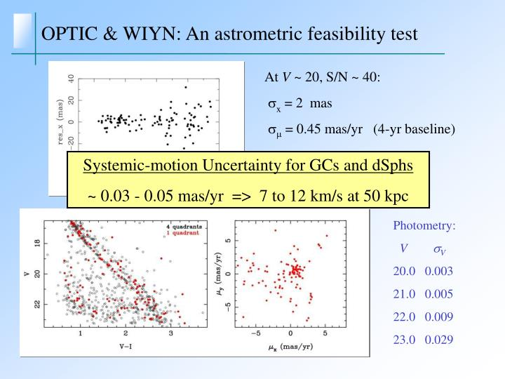 OPTIC & WIYN: An astrometric feasibility test