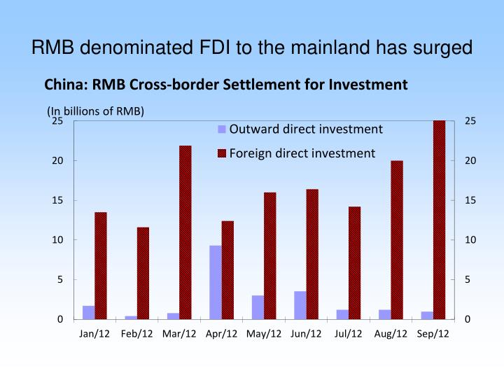 RMB denominated FDI to the mainland has surged