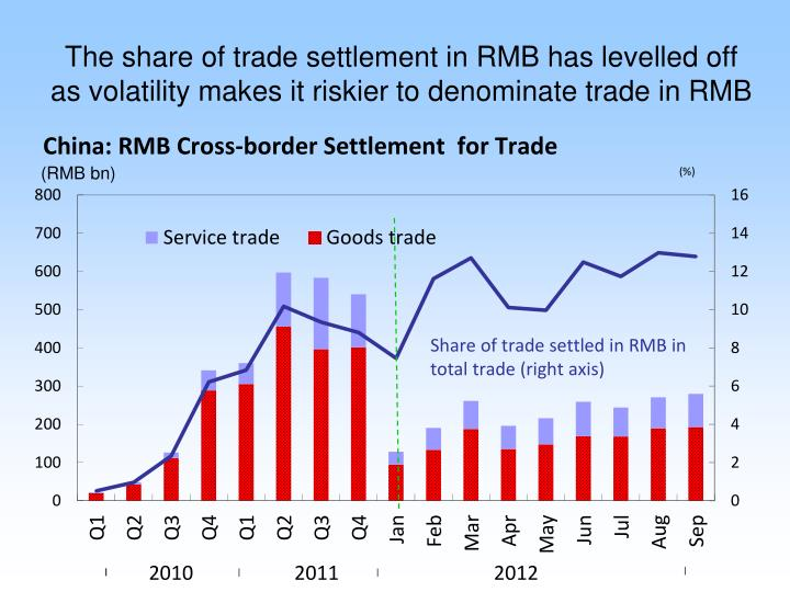 The share of trade settlement in RMB has levelled off as volatility makes it riskier to denominate trade in RMB