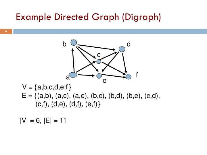 Example Directed Graph (Digraph)