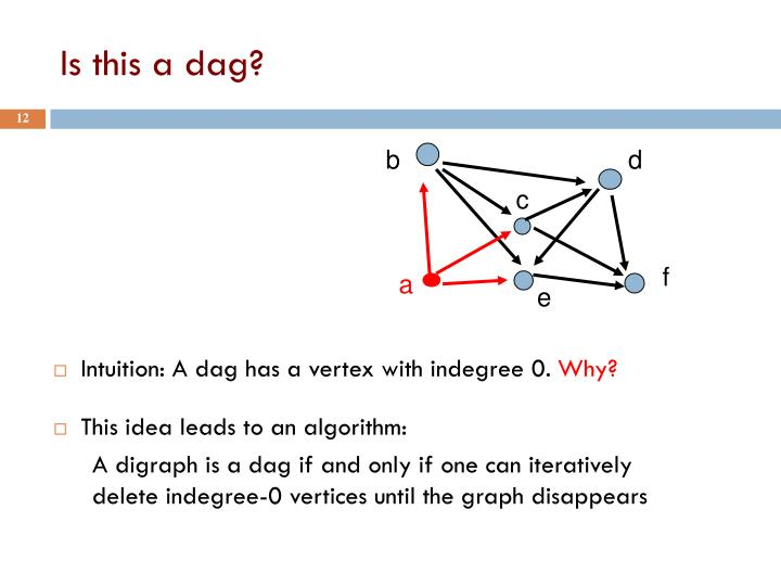 Intuition: A dag has a vertex with indegree 0.