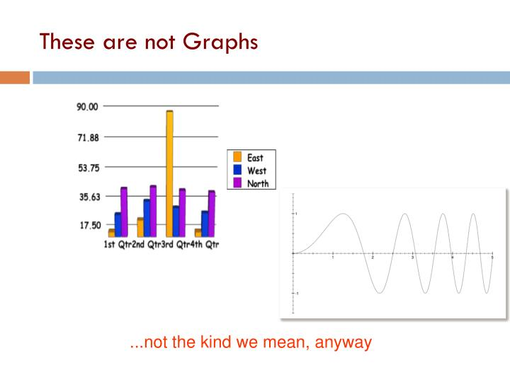 These are not Graphs
